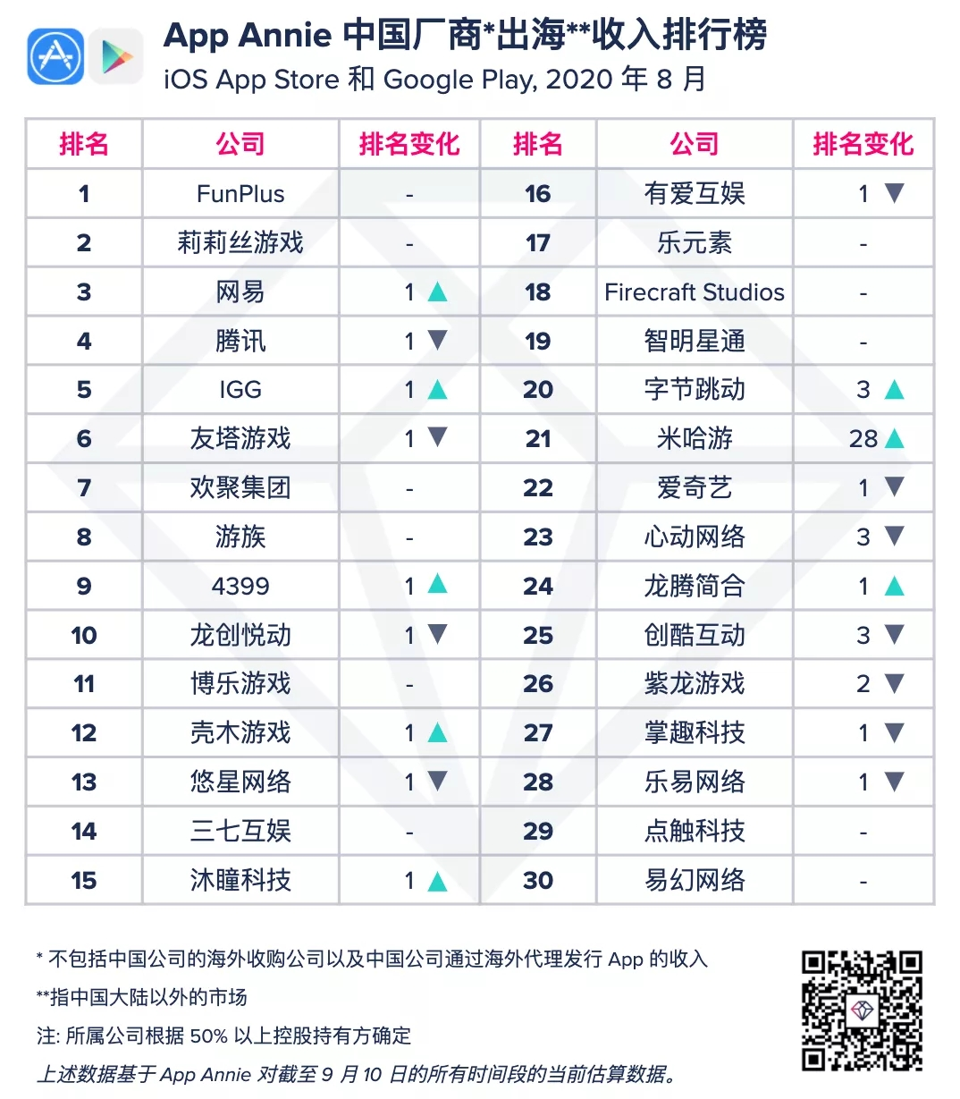 8月出海Top30发行商.jpg