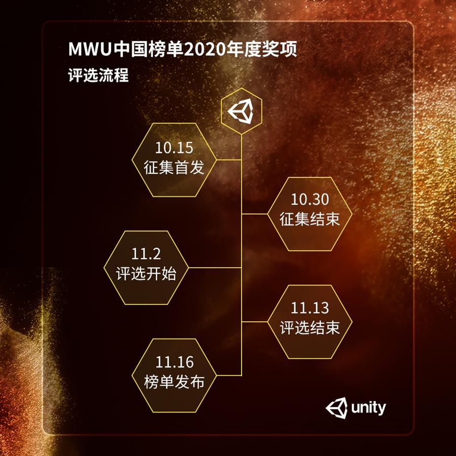 MWU中国榜单2020年度奖项 评选流程.jpg