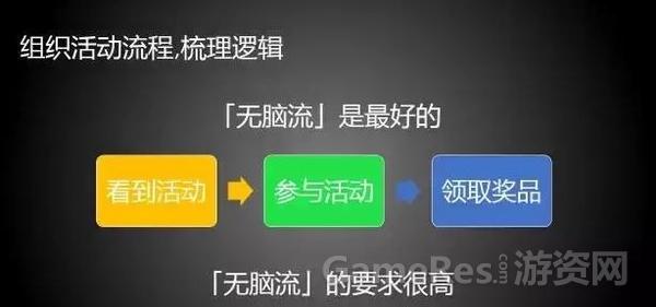 运营须知:活动运营中必不可少的七个步骤 ...