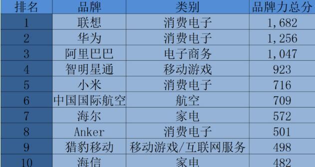 """谷歌与WPP发布""""中国企业出海品牌30强"""" 联想第一"""
