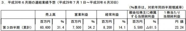 GREE半年销售收入23亿 手游氪金稳定增长